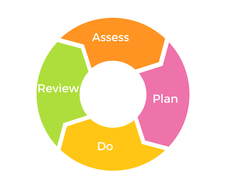 Depicts cycle of support, assess-plan-do-review